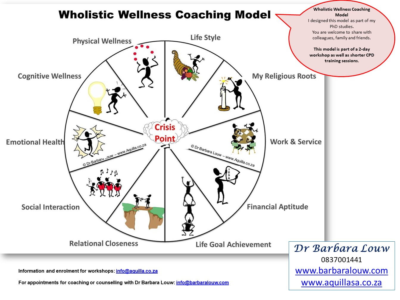 Wellness Coaching Model Diagram